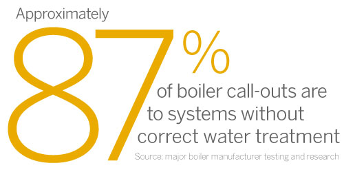 boiler call out statistic