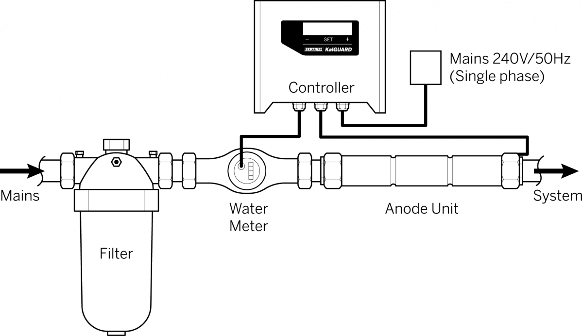 About Kalguard Sentinel Addition Solar System Wiring Diagram On Water Meter Schematic Controls Operating Functions Of The And Ensures Maximum Life Expectancy Inline Filter Removes Suspended Solids Dust Which